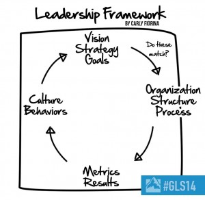 Leadership Framework Global Leadership Summit